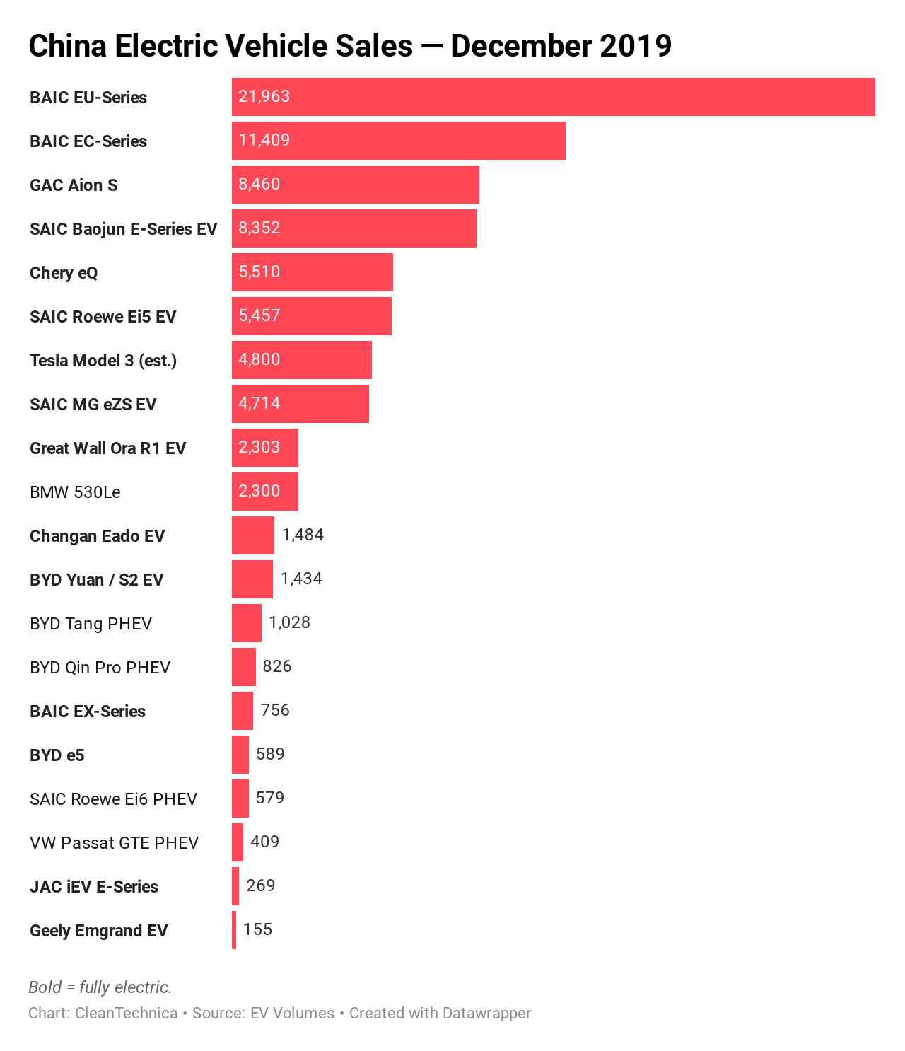 北汽电动汽车都卖给谁了?2019中国电动汽车畅销榜出炉