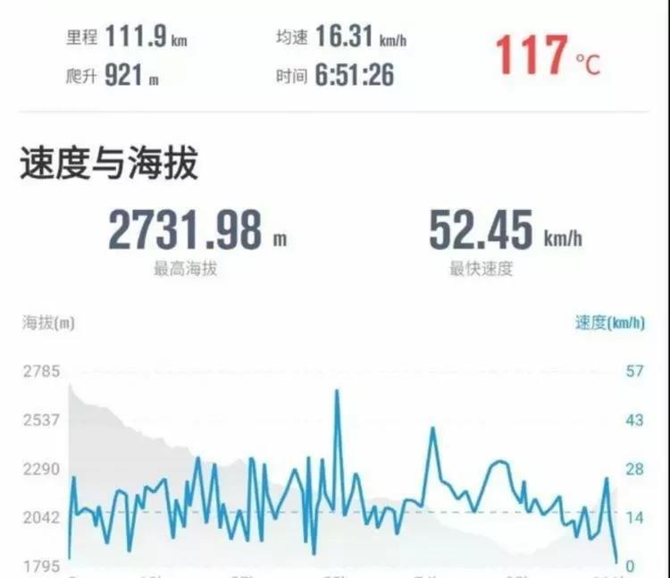 骑行317川藏线攻略第四天达维到东谷乡