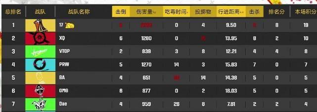 微博杯线下淘汰赛, 17战队强势归来, 首局11杀吃鸡