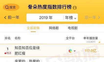 最新电视剧播放量排名:第一是赵丽颖的剧,陈情令排名出乎意料