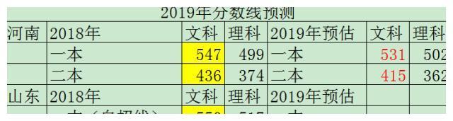 2019年山东高考分数线会是多少?一线老师:可能会与2017年持平