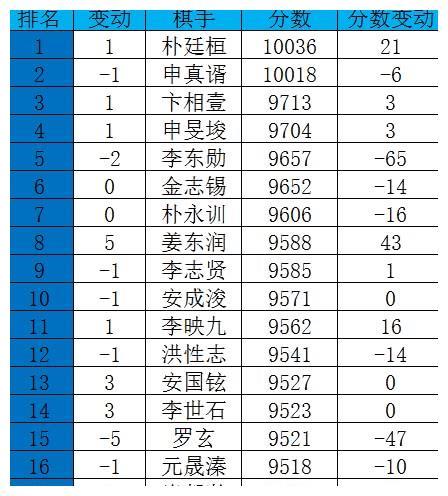 韩国11月等级分:朴廷桓重回榜首,申真谞屈居第二