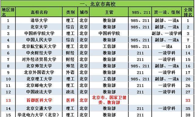 速收藏:《全国350所重点大学分省(市、区)排行榜》