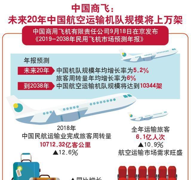(图表)「经济」中国商飞:未来20年中国航空运输机队规模将上