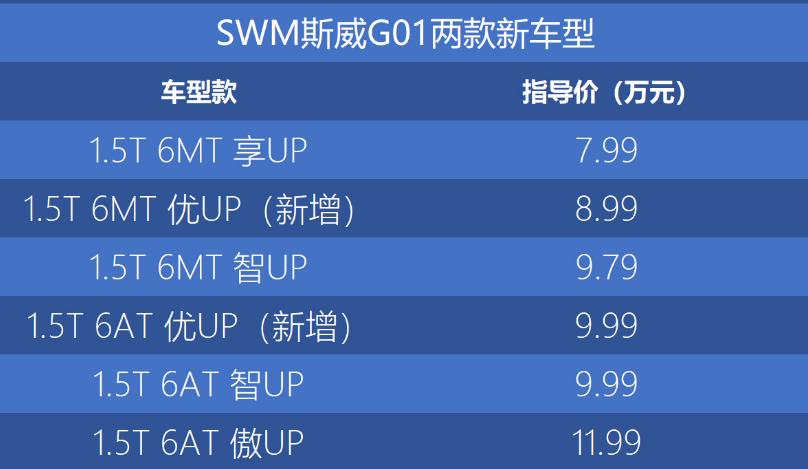 指导价9.59-12.59万元 新款SWM斯威G01 F正式上市