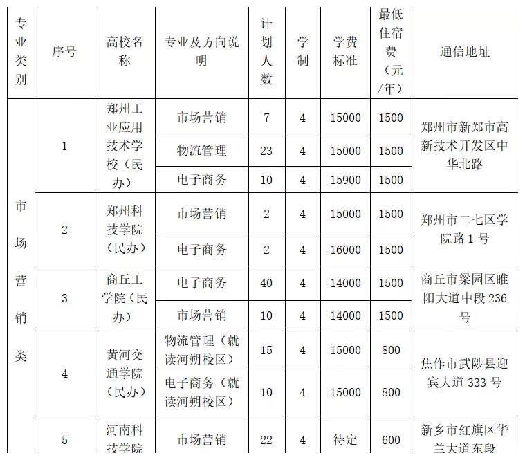 河南省2019对口本科市场营销类各专业招生计划