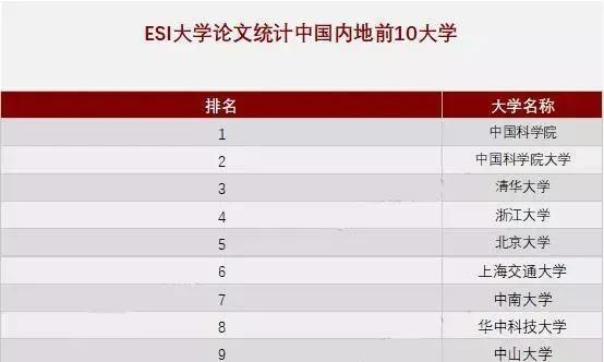 最新ESI排名,四川大学首超南京大学,苏州大学排内地第19