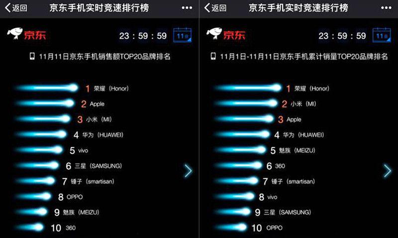双11手机销量哪家强,荣耀小米领衔锤子VIVO惊艳