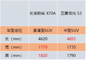 长安欧尚X70A与五菱宏光S3,谁更有料,谁更狠?