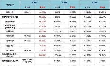 深圳考上这些高中,等于一只脚踏入重本!普高升学率……