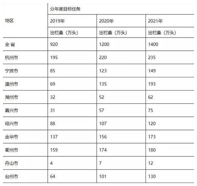 浙江省杭州、金华下达养猪任务!杭州195万头、金华140万头