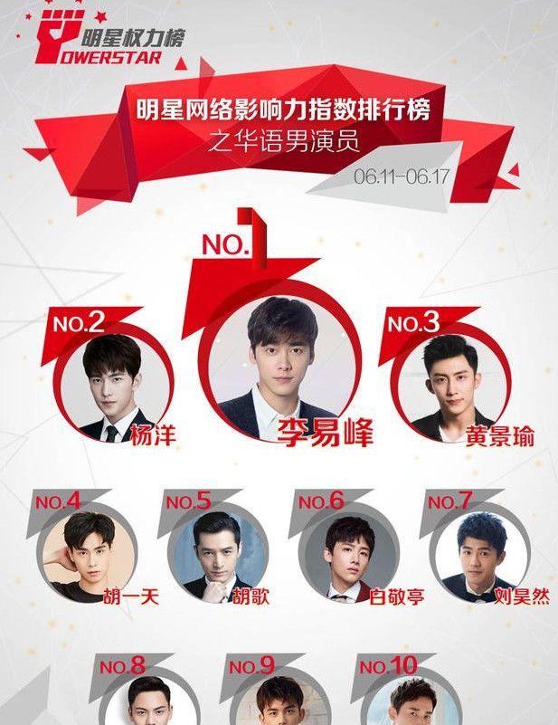 华语男星榜:杨洋又输给李易峰,峰哥稳居第一!期待《动物世界》