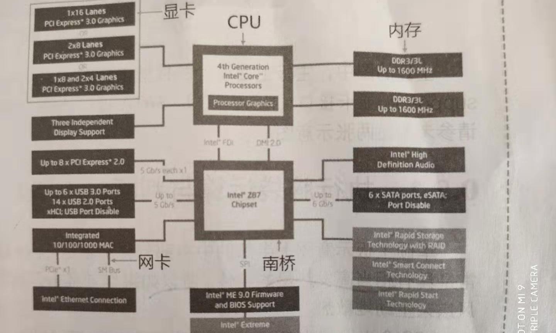 X86电脑个人电脑架构组件简单介绍 - 整体概括