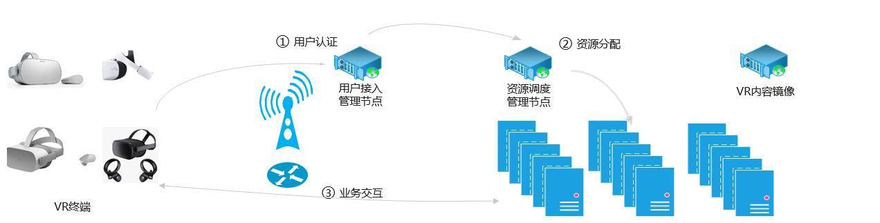 造梦科技联合华为云推出国内首个5G+OTT模式VR平台