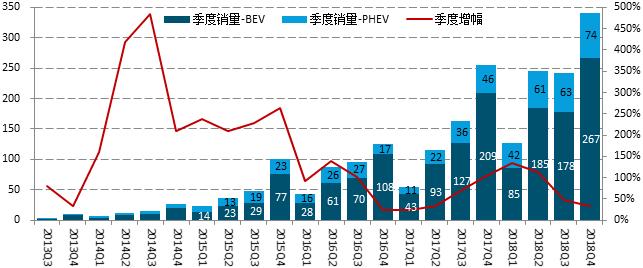 中国新能源汽车7月指数解读:造车新势力的阿克琉斯之踵