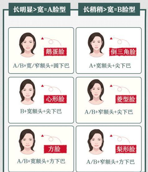 美发界十大未解之谜:如何看脸型选发型图片