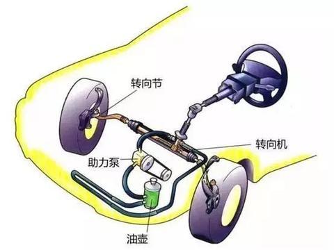 普通家用车方向盘机械<em>液压</em><em>助力</em>和<em>电子</em><em>助力</em>怎么选?