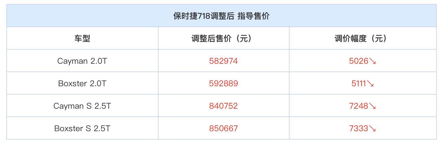 国产宝马全新X3下线/最高降3.5万 保时捷售价下调