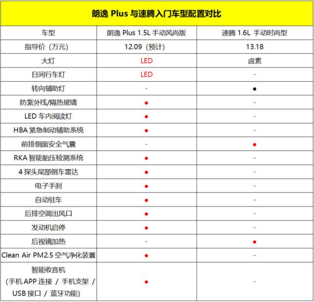 全新朗逸Plus配置曝光,疑似售价12.09万起
