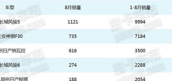 这些四驱皮卡卖的更好 八月畅销皮卡分类榜单