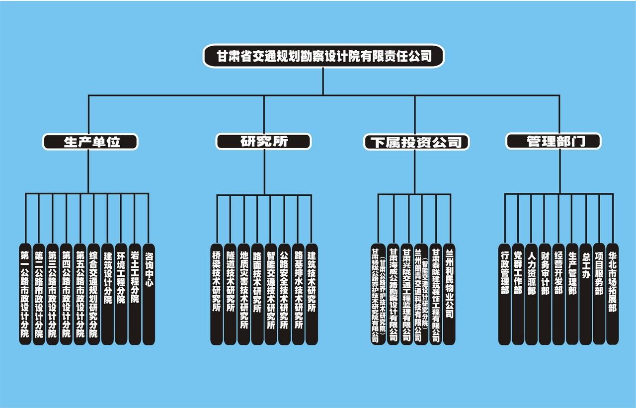 甘肃国企系列之甘肃省交通规划勘察设计院股份200图纸房屋双层设计平方图片