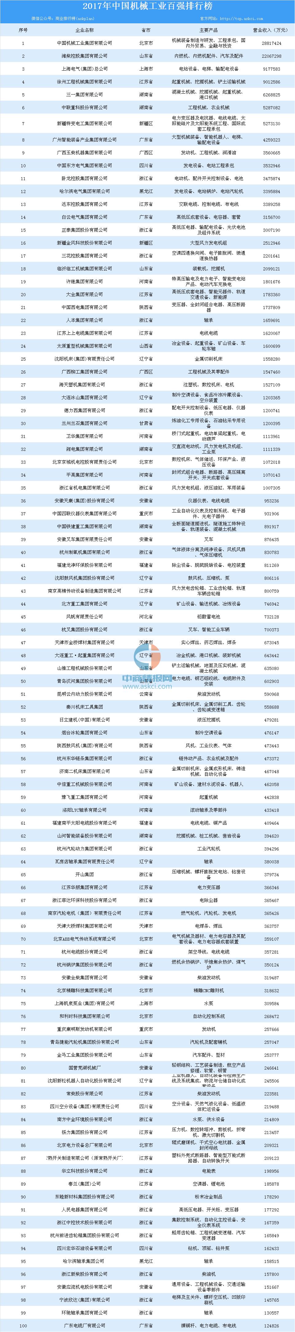 汉能登榜中国企业500强 利润率与资产收益率入围40强