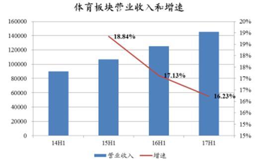 2017年中国体育行业运营现状分析