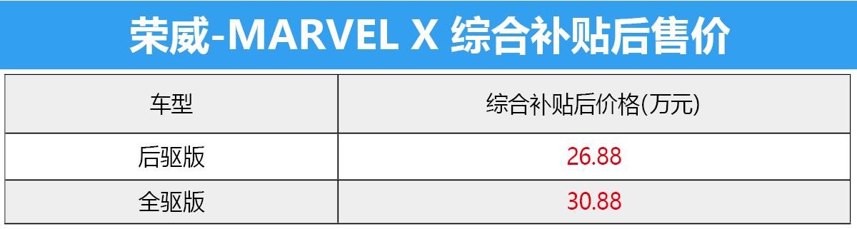 超跑SUV的风阻系数仅为0.29Cd!荣威Marvel X这两款怎么选择?
