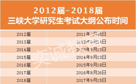 三峡大学2019年研究生招生简章