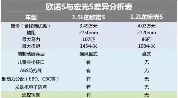 """""""神车""""再遇对手!售价仅3.7万,五菱宏光:秋名山车神让给你!"""