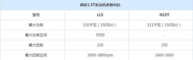 上市8个月卖出近10万,现换动力再战H6,配全液晶仪表8万起