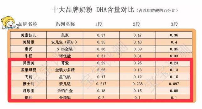 十大品牌奶粉DHA含量比较 国产奶粉含量这么