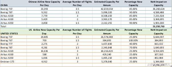 OAG:2017飞机订单量空客险胜于波音,中国航司尽座位净增超美国