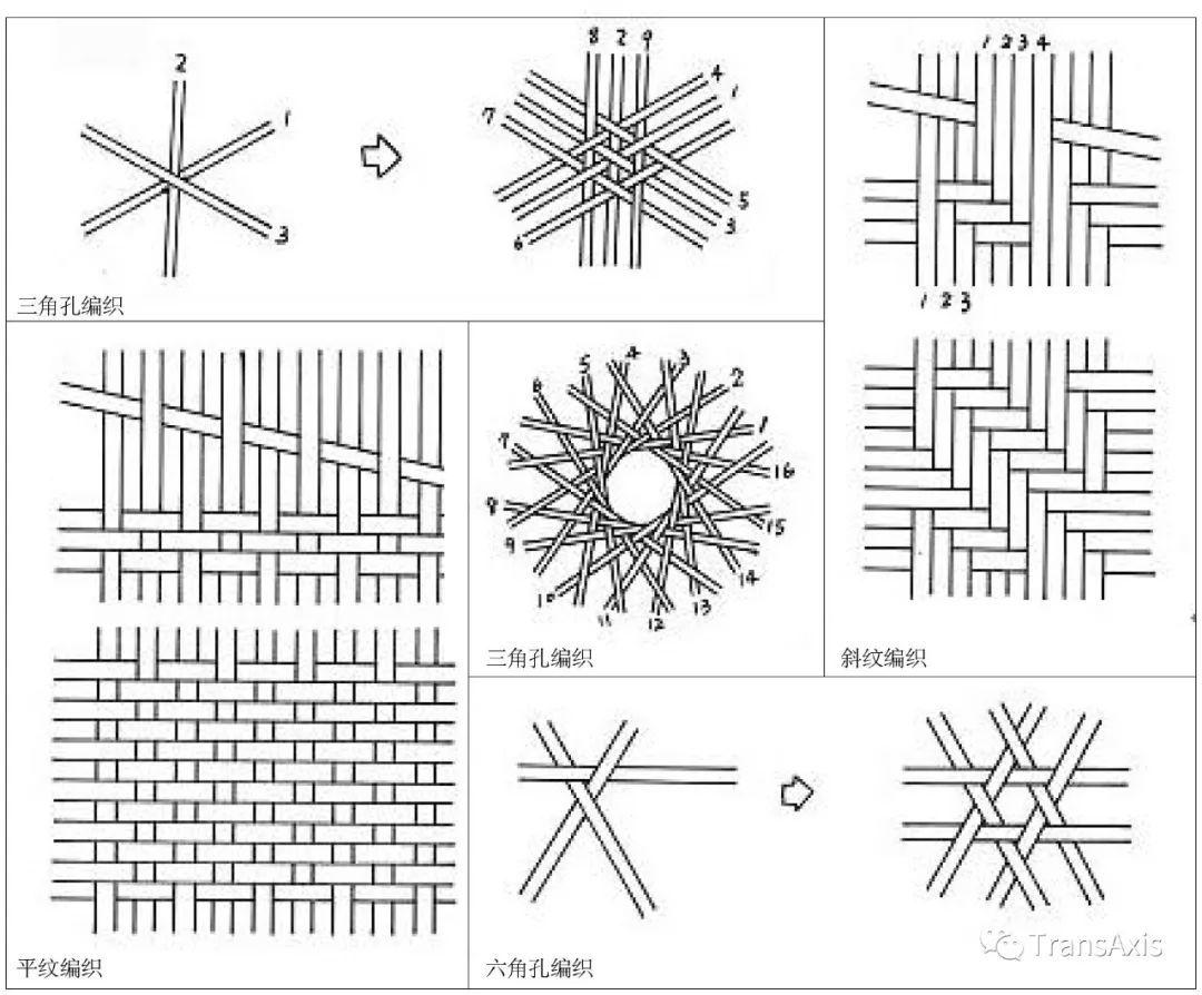 传统的竹编方法包括平纹编织,斜纹编织,三角孔编织,六角孔编织,圆口