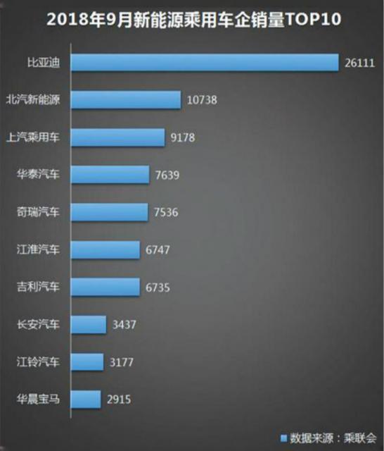 比亚迪前三季度财报出炉:净利润逐季度提升 预计四季度赚12亿元