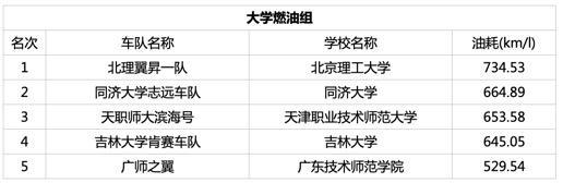 乐享环保、育创未来 第12届Honda中国节能竞技大赛圆满举行