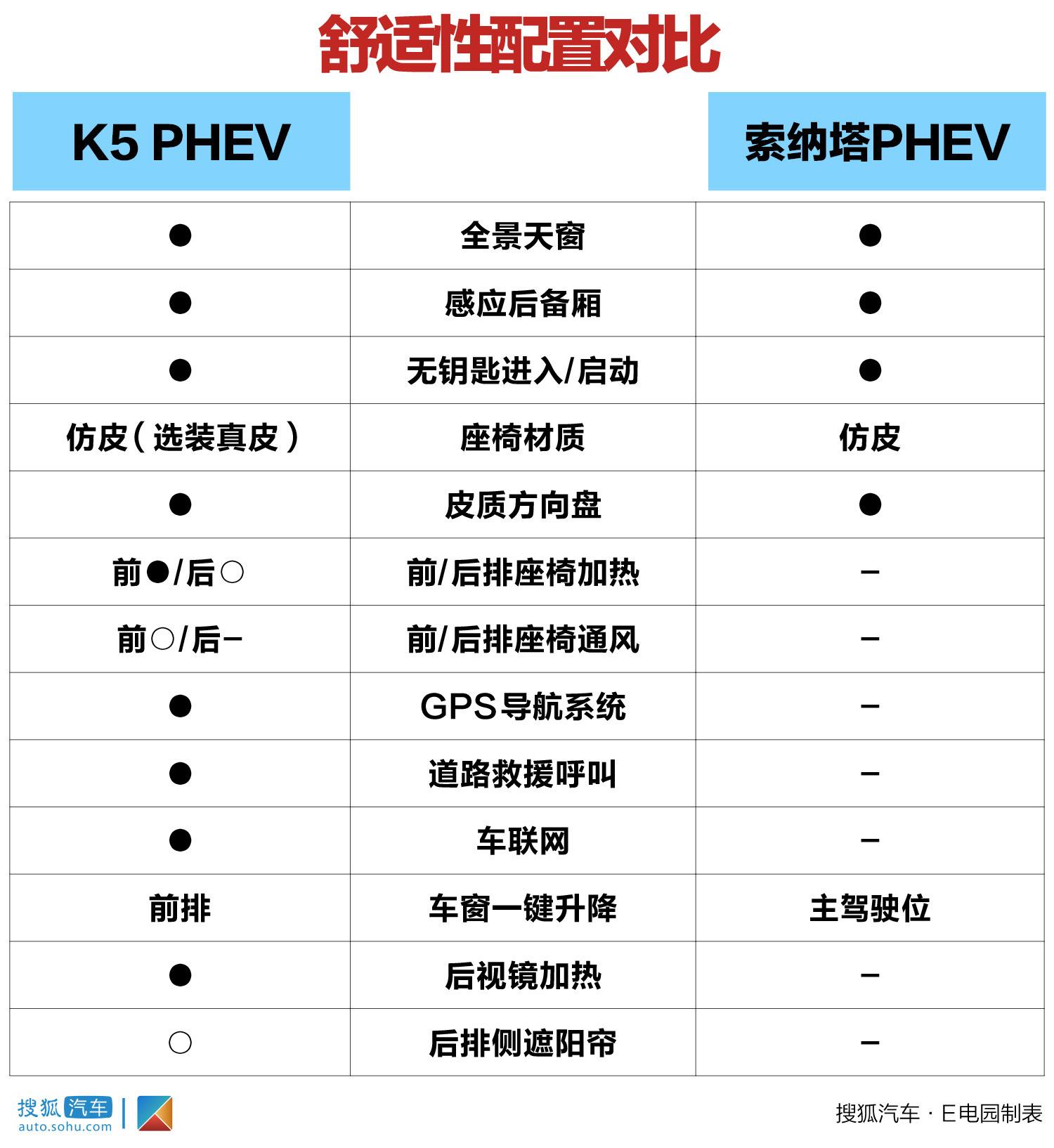 韩系新能源车内战谁是赢家? 起亚K5 PHEV对比现代索纳塔PHEV
