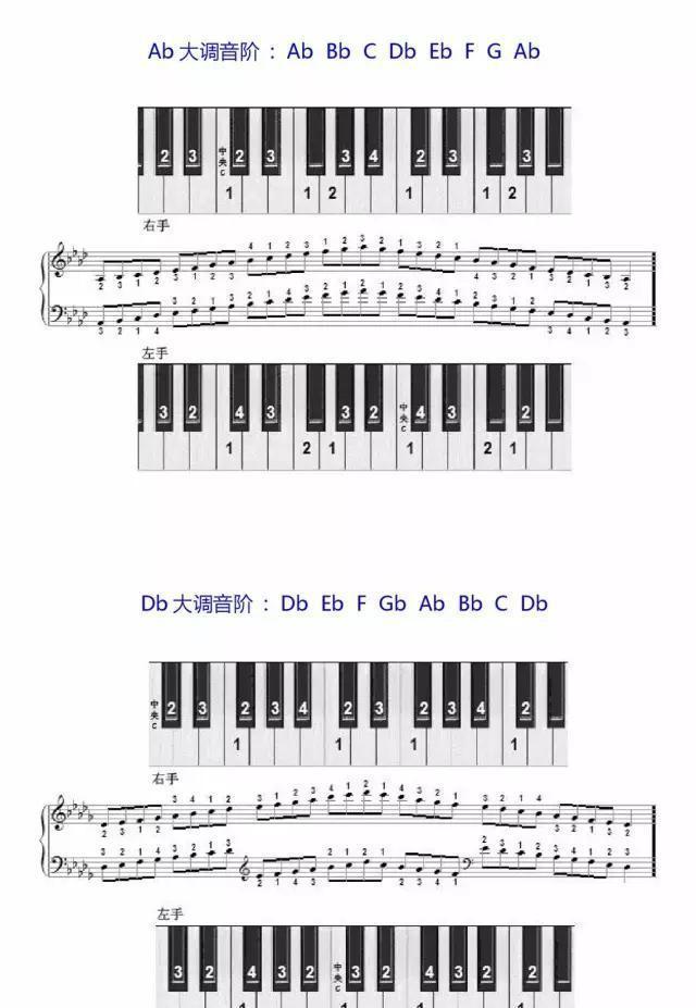 钢琴音阶指法图(学琴必备)图片