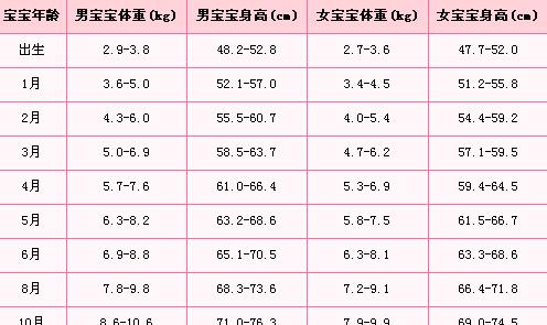 宝宝身高体重标准表及作用