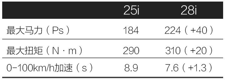全新宝马X3终于上市了,39.98万的乞丐版可能会成为爆款!