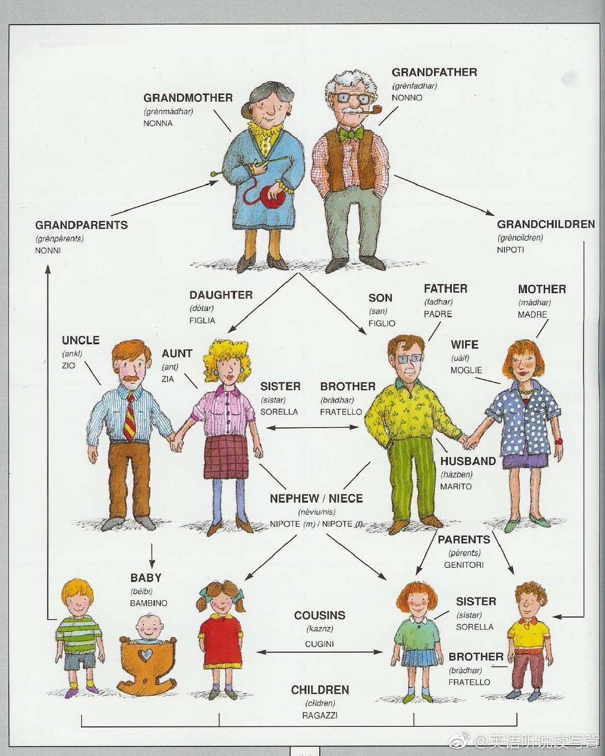 家庭亲戚关系英语称呼,很多人搞不明白,现在一