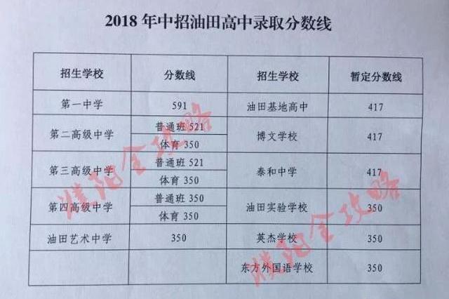 2018濮阳市直及油田高中录取分数线出炉高中作文篇目语文图片