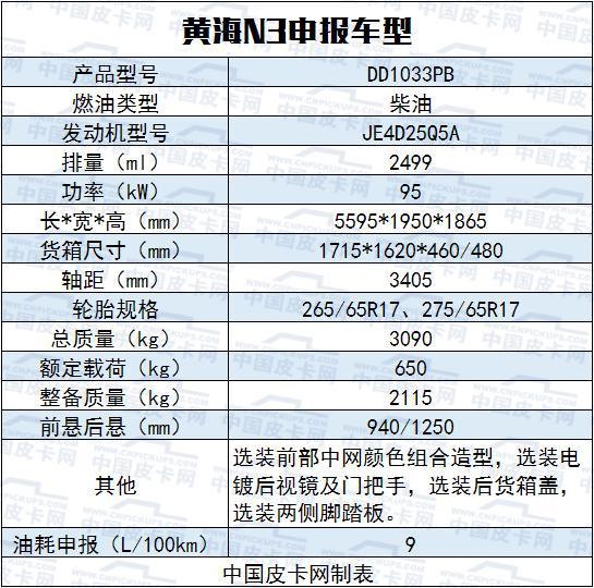 11月工信部皮卡过审新车 风骏7厢货、黄海改款