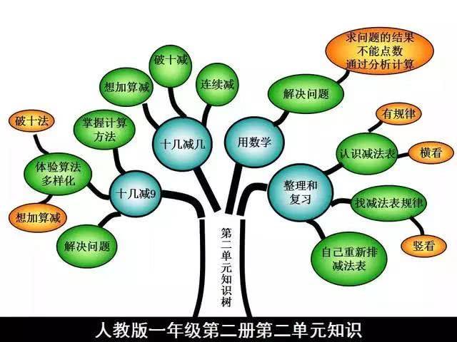 小学版数学一年级人教报告下册树知识小学教师开题图片