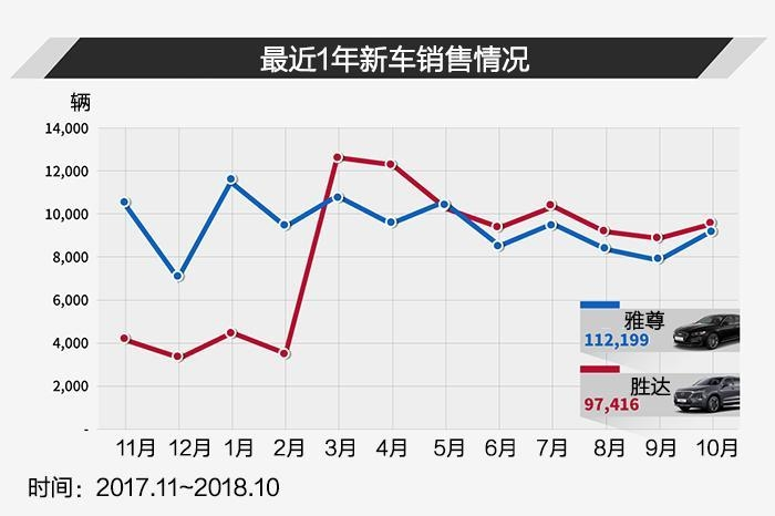 雅尊PK胜达, 两款韩国最热车型的竞争
