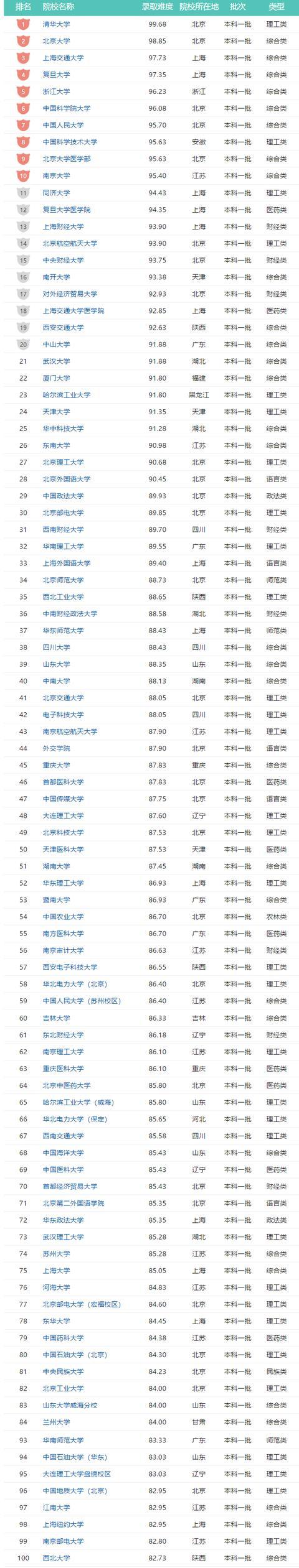 来看看2018年中国那些录取难度最高的100所大学排名