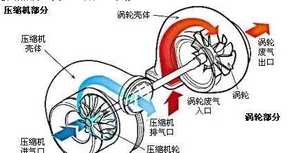 涡轮增压车主看过来,知道这几点,你的车可以多开10万公里!