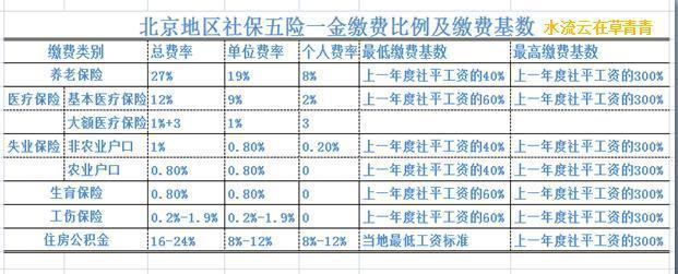 北京社保断交一个月有什么影响 社保|华律办事直通车