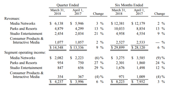 迪士尼上半財年營收300億美元,上海迪士尼遊客量及運營利潤下降