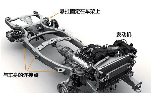 两种车体结构, <em>承载式车身</em>、<em>非承载式车身</em>的区别